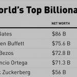 اوجگیری ثروت میلیاردرهای جهان در بحبوحۀ صعود بازار سهام