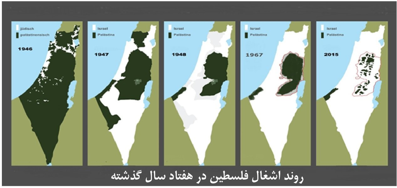 روند اشغال فلسطین