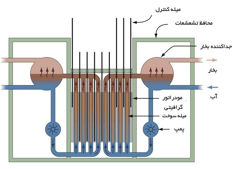 ساختار رآکتور RBMK